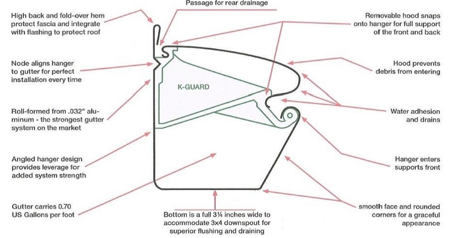 Illustration of the components of the K-Guard Leaf Free Gutter System